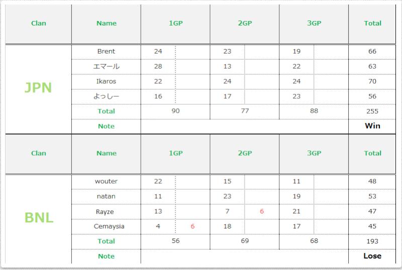 [Semifinal] BNL 193 - 255 JPN Table_10