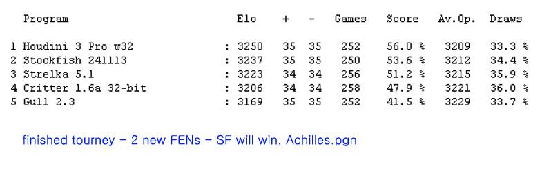 strongest engines random position tourney - season 5 1q_cop10