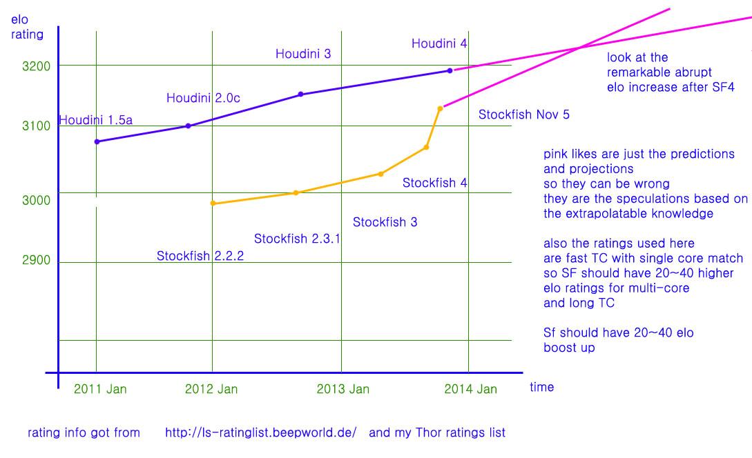 Stockfish & Houdini progress analysis & graph and chart Qqwtq10