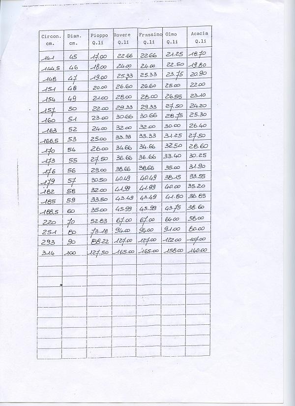 Peso del legname, cubatura e dendrometria File0111