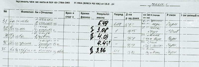 ЧЕМПИОНАТ И ПЕРВЕНСТВО СФО, ГОНКИ -БУКСИРОВКА (15.02.2014 г. г.Барнаул) 0_be8910