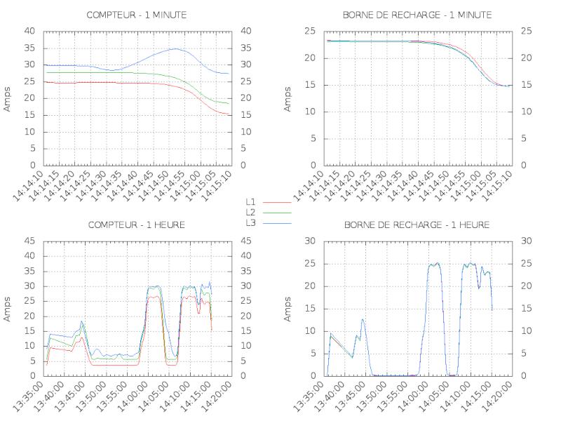 Borne de recharge 22 kW / Domotique / Détection de véhicule / Adaptation de l'intensité 210