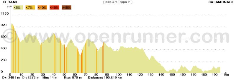 Metà Creazioni - Tappe e Giro Isolag10