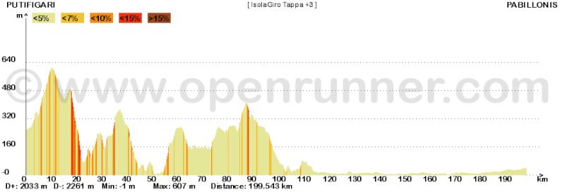 Metà Creazioni - Tappe e Giro Isolag14