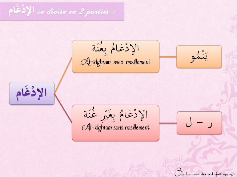 Première Règle: le noun non vocalisée & les voyelles doubles Al_idh13