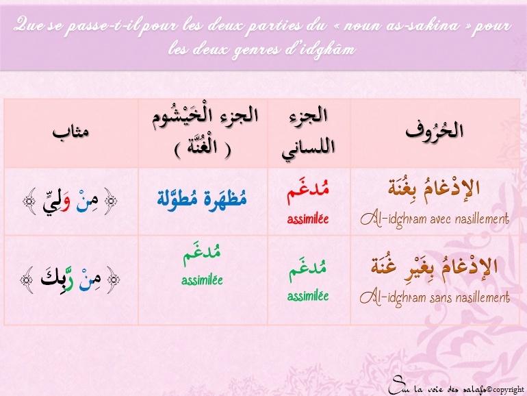 Première Règle: le noun non vocalisée & les voyelles doubles Al_idh19