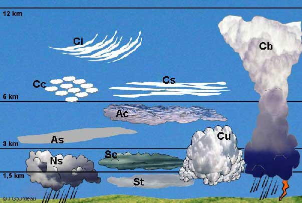 Le Cumulus (Cu) Nuages10