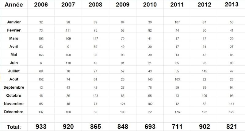 pluviométrie 2013 - Page 2 Pluvio10