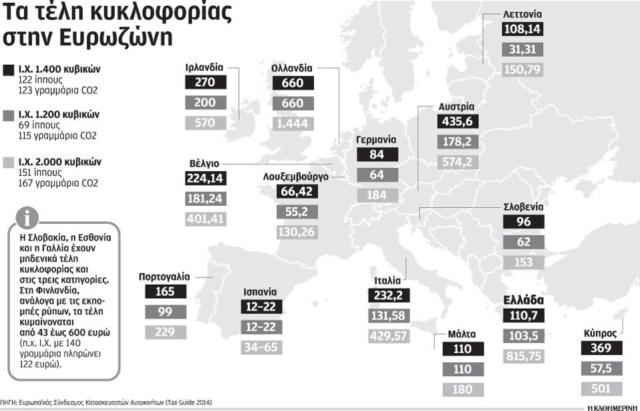 Η μεγάλη απάτη: Που πάνε τα 4 δις ευρώ το χρόνο από τις εισπράξεις σε διόδια και τέλη κυκλοφορίας; S7_tel10
