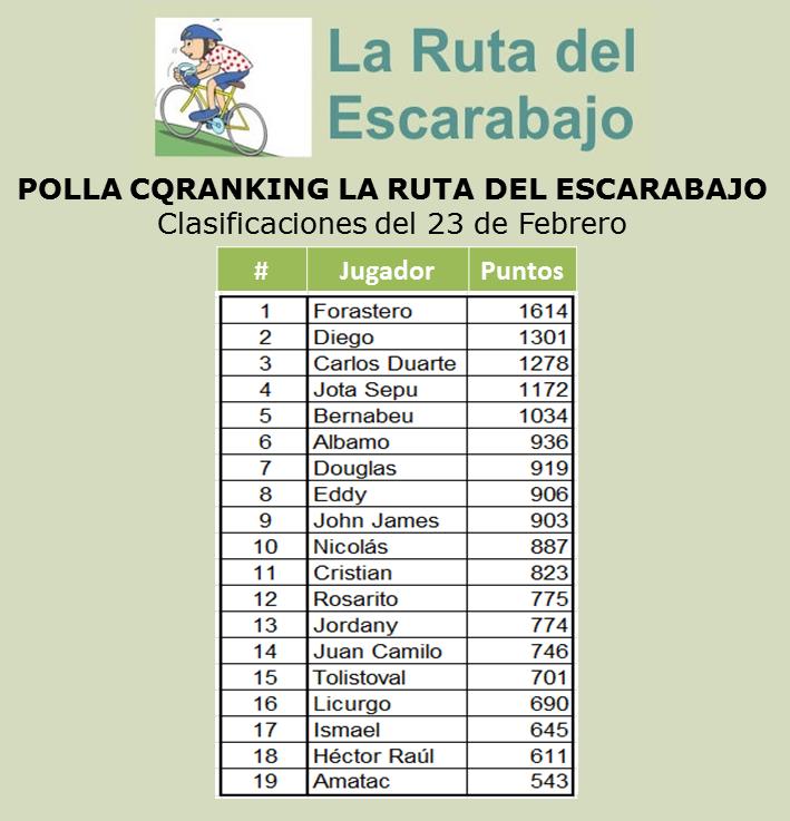 CLASIFICACIONES POLLA CQRANKING 2014 23_feb10