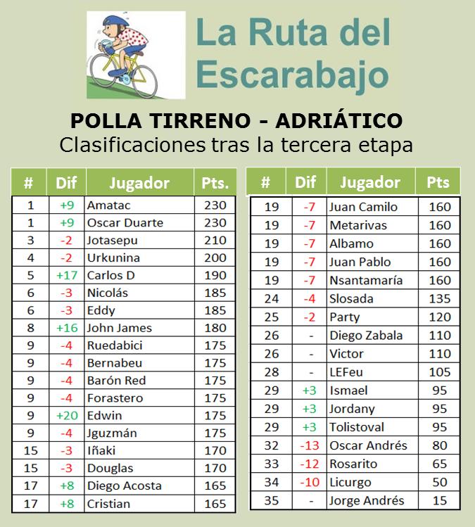 Polla Tirreno - Adriático.  Válida 4/36 de la Gran Polla Anual - Página 2 310