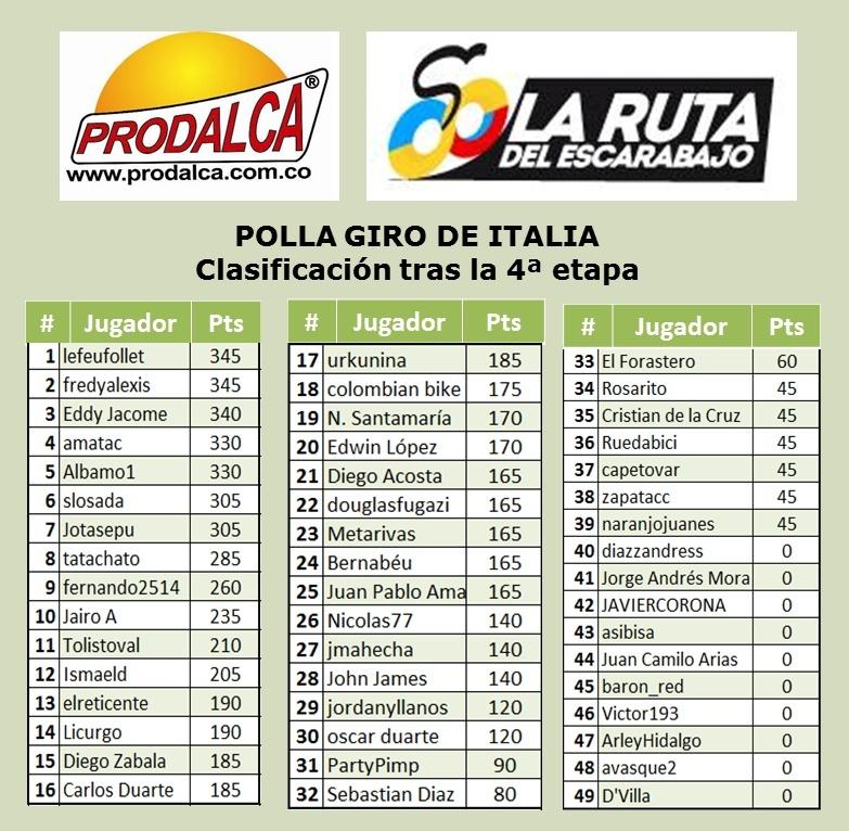 Polla Giro de Italia - Válida 15/36 de La Polla Anual Prodalca - Página 6 410