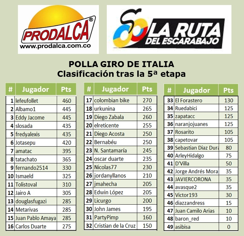 Polla Giro de Italia - Válida 15/36 de La Polla Anual Prodalca - Página 6 510