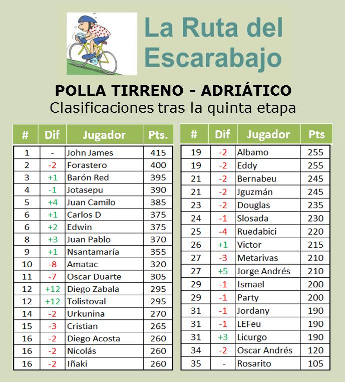Polla Tirreno - Adriático.  Válida 4/36 de la Gran Polla Anual - Página 3 510