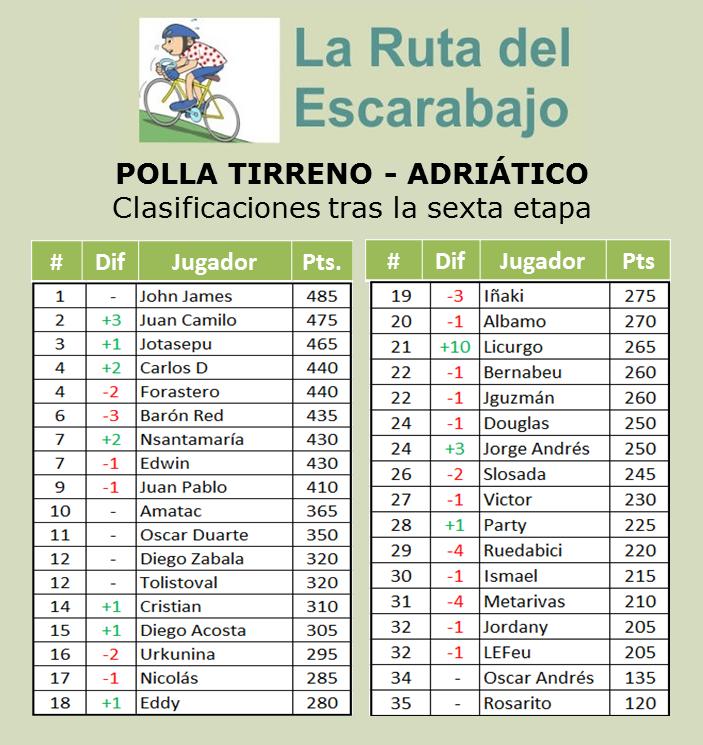 Polla Tirreno - Adriático.  Válida 4/36 de la Gran Polla Anual - Página 3 610