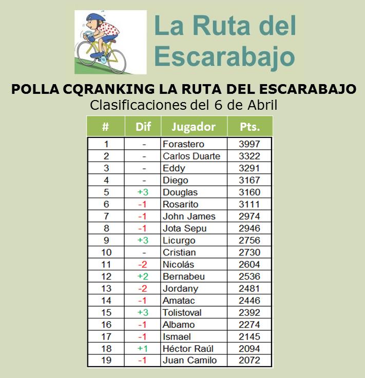 CLASIFICACIONES POLLA CQRANKING 2014 6_abri10