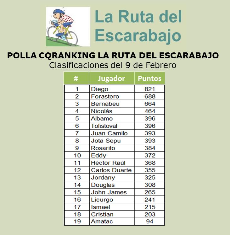 CLASIFICACIONES POLLA CQRANKING 2014 9_febr11