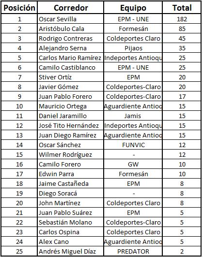 """Ranking """"La Ruta del Escarabajo"""" del calendario nacional Acumul11"""
