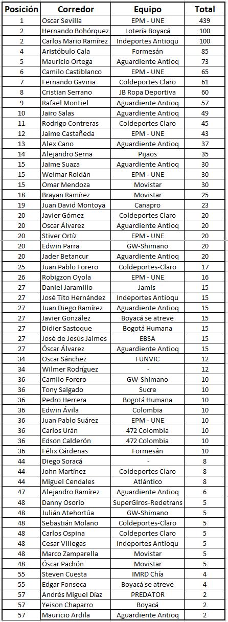 """Ranking """"La Ruta del Escarabajo"""" del calendario nacional Acumul13"""