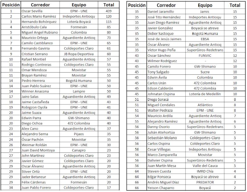 """Ranking """"La Ruta del Escarabajo"""" del calendario nacional Acumul14"""
