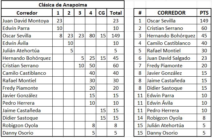 """Ranking """"La Ruta del Escarabajo"""" del calendario nacional Anapoi10"""