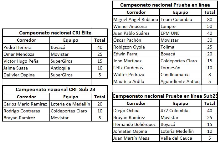 """Ranking """"La Ruta del Escarabajo"""" del calendario nacional Campeo10"""