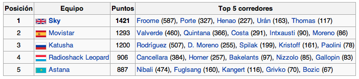 Ranking UCI Mundial 2013 Captur13