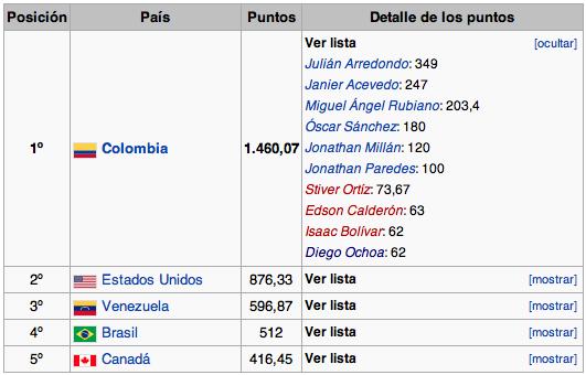 Ranking UCI América 2013 Captur21
