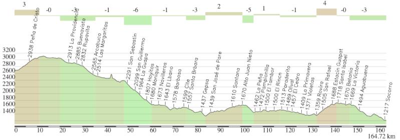 Mi pequeña Vuelta a Colombia.  14 etapas - 30 días - 1530km  Captur51