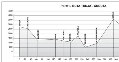 Mi pequeña Vuelta a Colombia.  14 etapas - 30 días - 1530km  Captur52