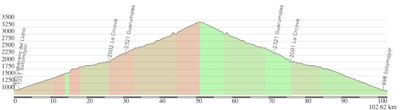 Mi pequeña Vuelta a Colombia.  14 etapas - 30 días - 1530km  Captur67