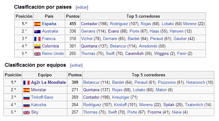 Ranking UCI World Tour 2014 Catalu11