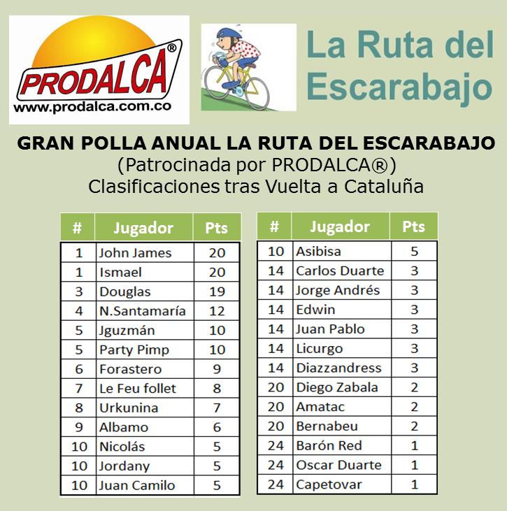Polla País Vasco - Válida 8/36 de la Gran Polla Anual Prodalca Clasif11
