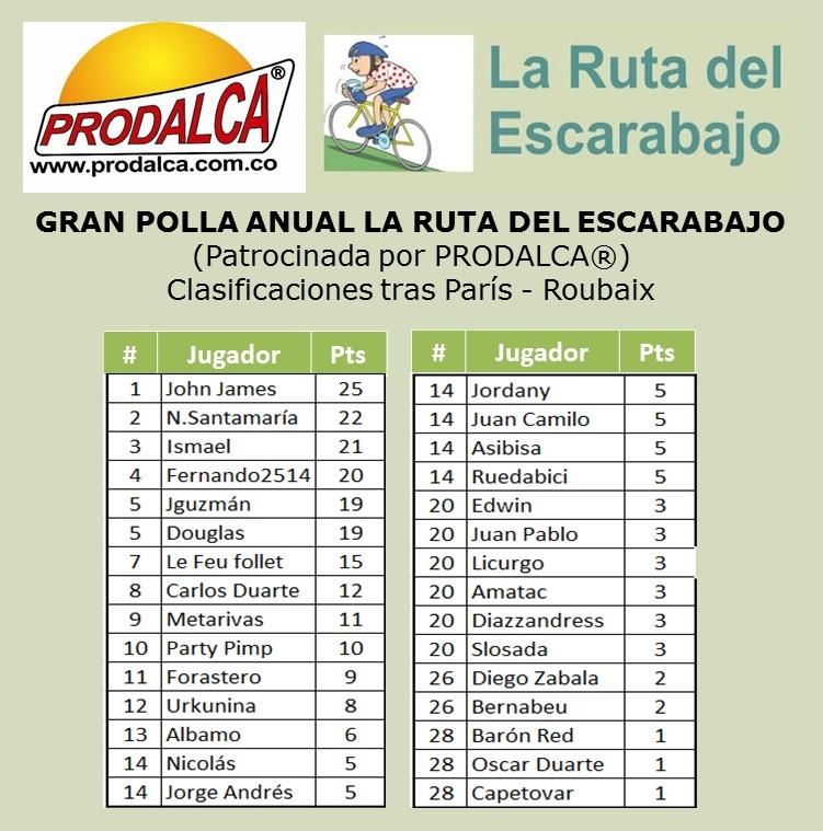 GRAN POLLA ANUAL LA RUTA DEL ESCARABAJO 2014 (Patrocinada por Prodalca) - Página 2 Clasif12