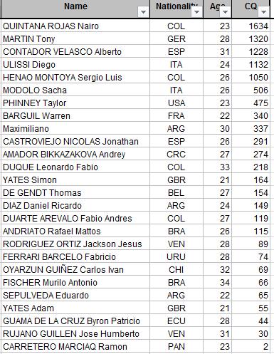 CLASIFICACIONES POLLA CQRANKING 2014 Diego11
