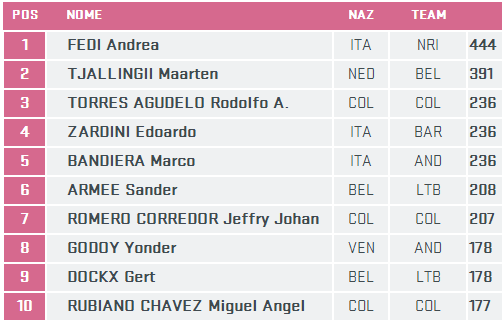 Giro d'Italia 2014 (Fight For Pink) - Página 12 Fuga210