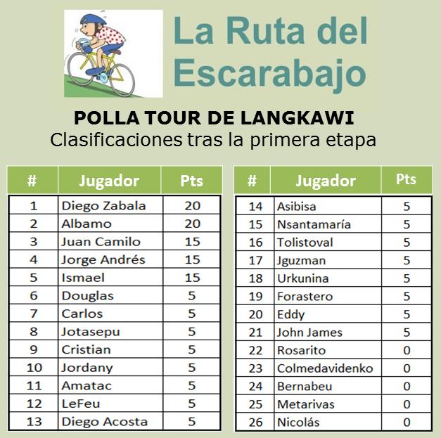 Polla Tour de Langkawi - Válida 2/36 la Gran Polla Anual - Página 2 Langka10