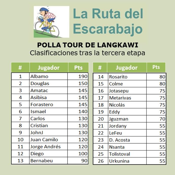 Polla Tour de Langkawi - Válida 2/36 la Gran Polla Anual - Página 3 Langka12