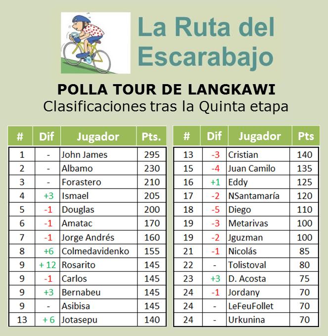 Polla Tour de Langkawi - Válida 2/36 la Gran Polla Anual - Página 3 Langka15