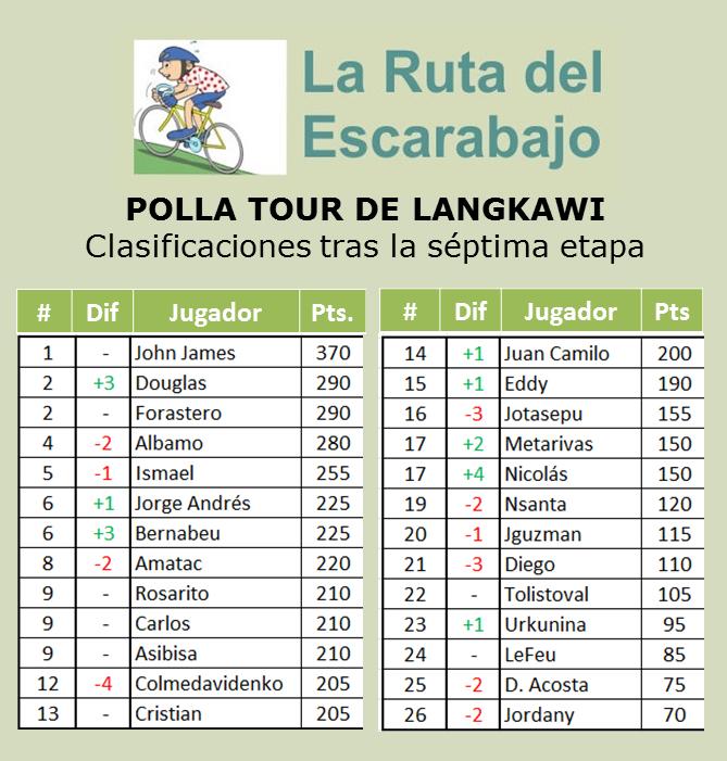 Polla Tour de Langkawi - Válida 2/36 la Gran Polla Anual - Página 3 Langka16