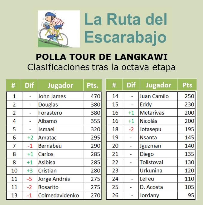 Polla Tour de Langkawi - Válida 2/36 la Gran Polla Anual - Página 3 Langka17