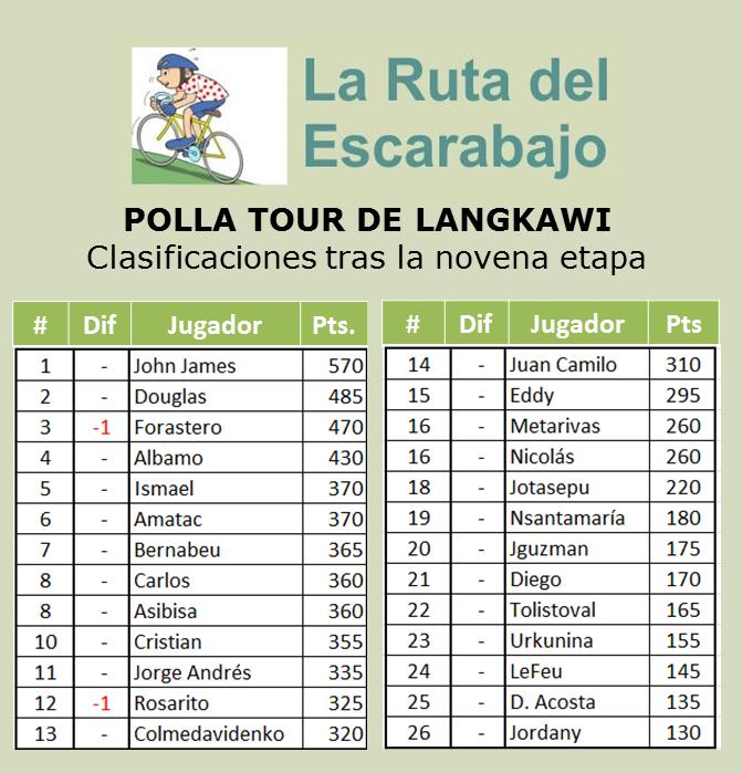 Polla Tour de Langkawi - Válida 2/36 la Gran Polla Anual - Página 3 Langka18