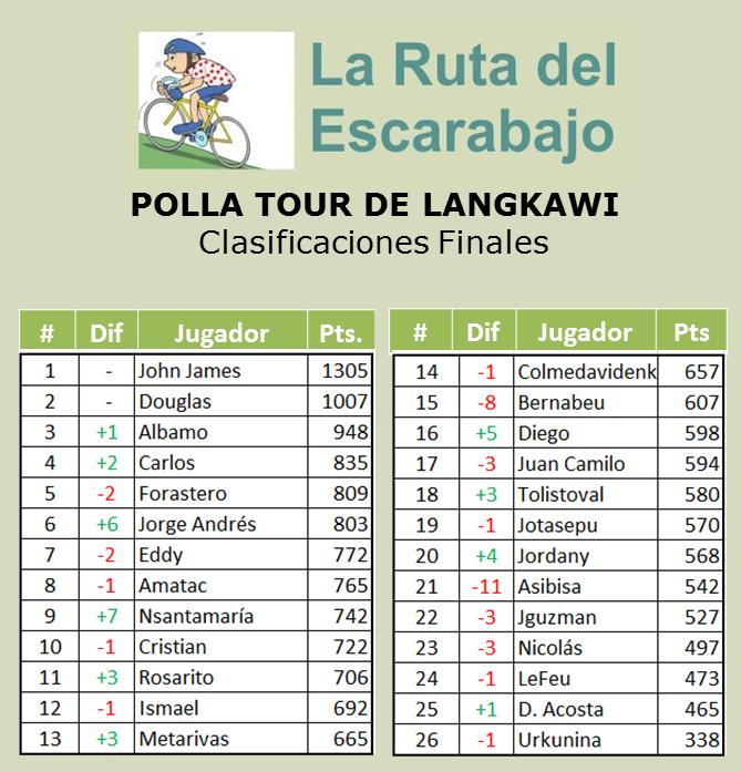 Polla Tour de Langkawi - Válida 2/36 la Gran Polla Anual - Página 4 Langka21