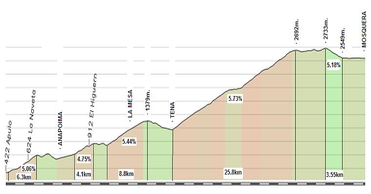 rutas para pasar el domingo entero sobre la bici Mondoa10