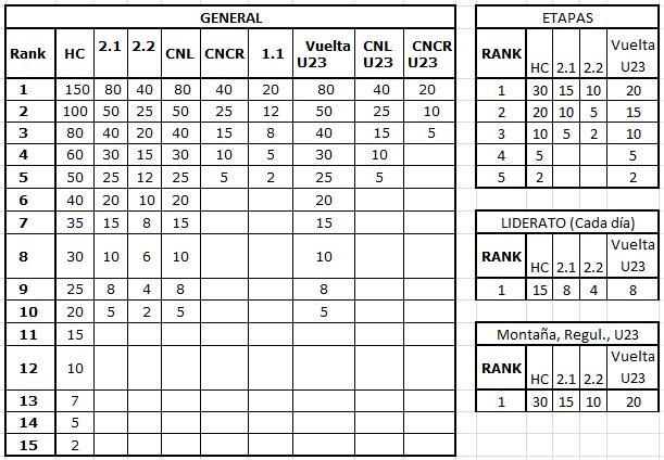 Ranking ficticio del calendario nacional 2014 Rankin10