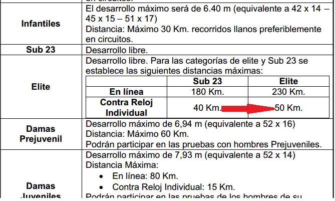 ¿Federación Colombiana o Federación Antioqueña de Ciclismo? Reglam11