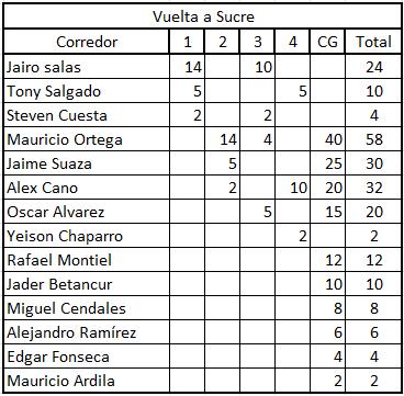 """Ranking """"La Ruta del Escarabajo"""" del calendario nacional Sucre10"""