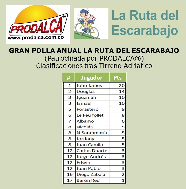 Polla Vuelta a Cataluña - Valida 6/36 de la Gran Polla Anual Prodalca Tirren11