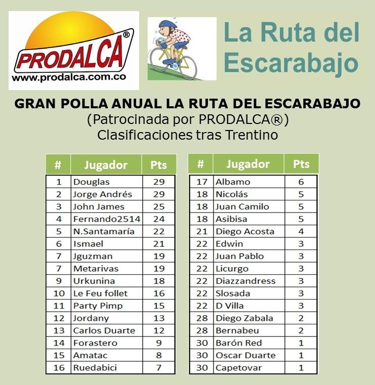 Polla Giro del Trentino.  Válida 11/36 La Gran Polla Anual Prodalca - Página 3 Trenti11