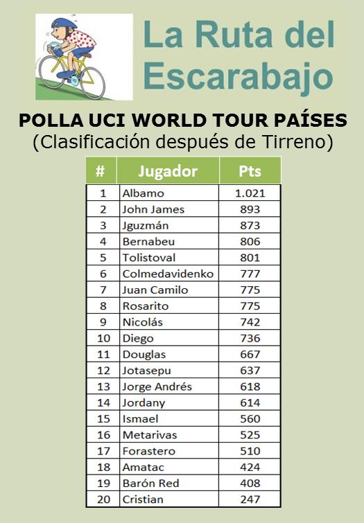 Polla Ranking UCI WORLD TOUR (países) Uci_wt10